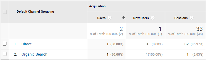 CG - Google Analytics